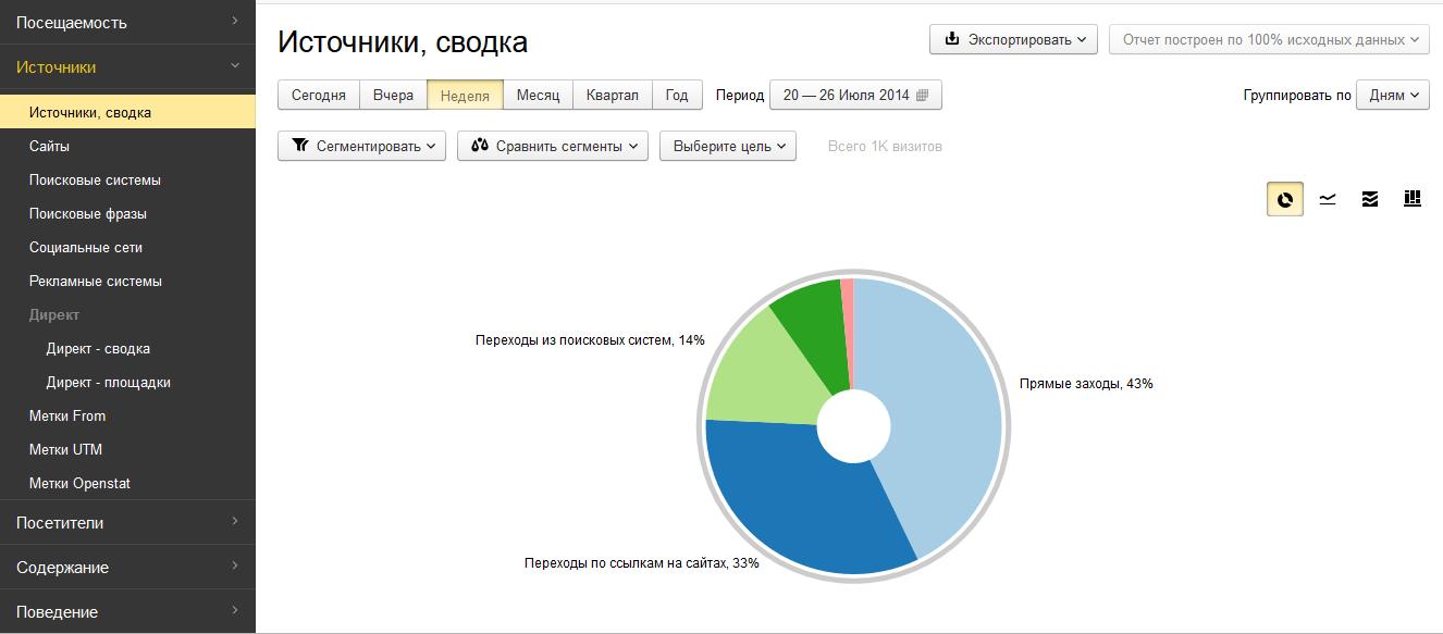 Новая Яндекс.Метрика