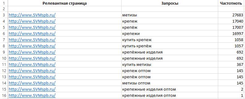 Оптимизация и продвижение сайта своими руками с прогонка хрумером Варваринская улица